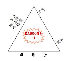 爆炸三角形原理